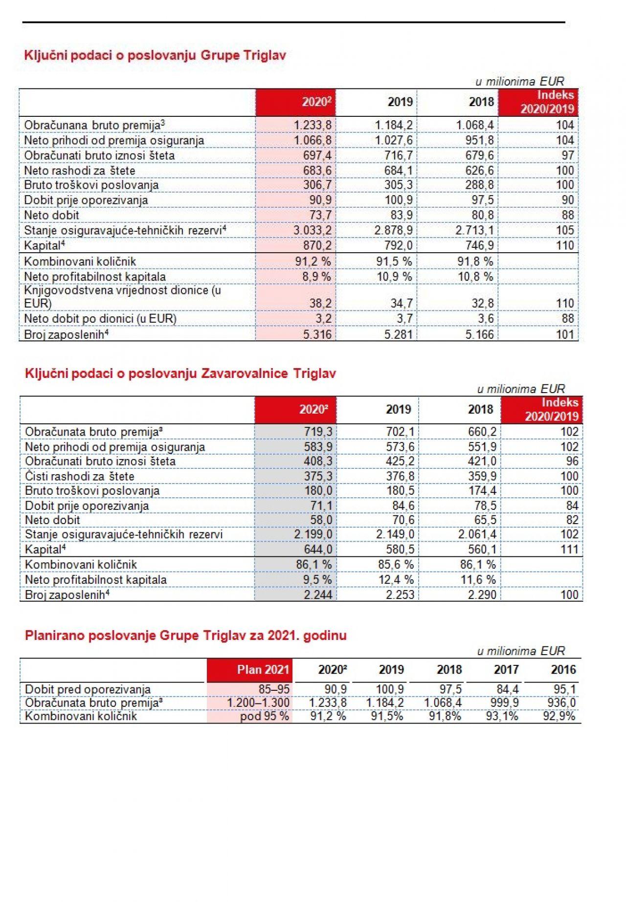 triglav-tabela-poslovanje.jpg